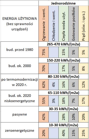 Energia w budynkach jednorodzinnych